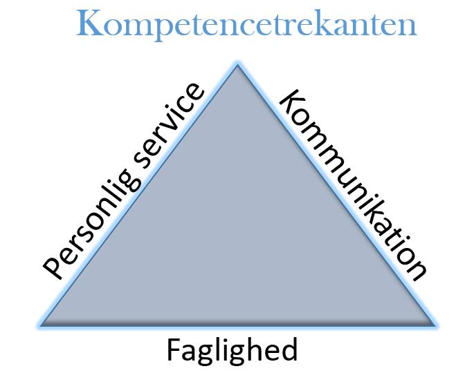 Kundeservicemedarbejderes 3 kompetencer faglighed, kommunikation og personlig service