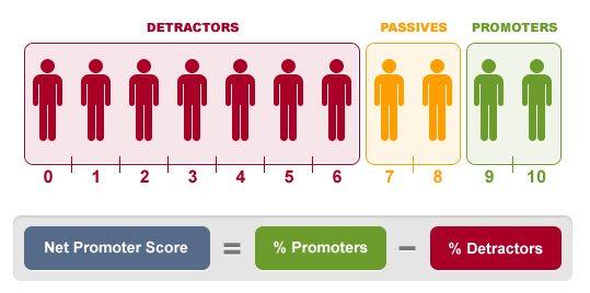 net promotor score formlen - sådan regnes det ud.