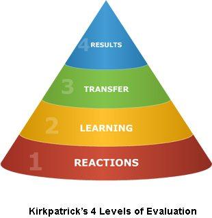 Model der viser læring fra tanke til handling.